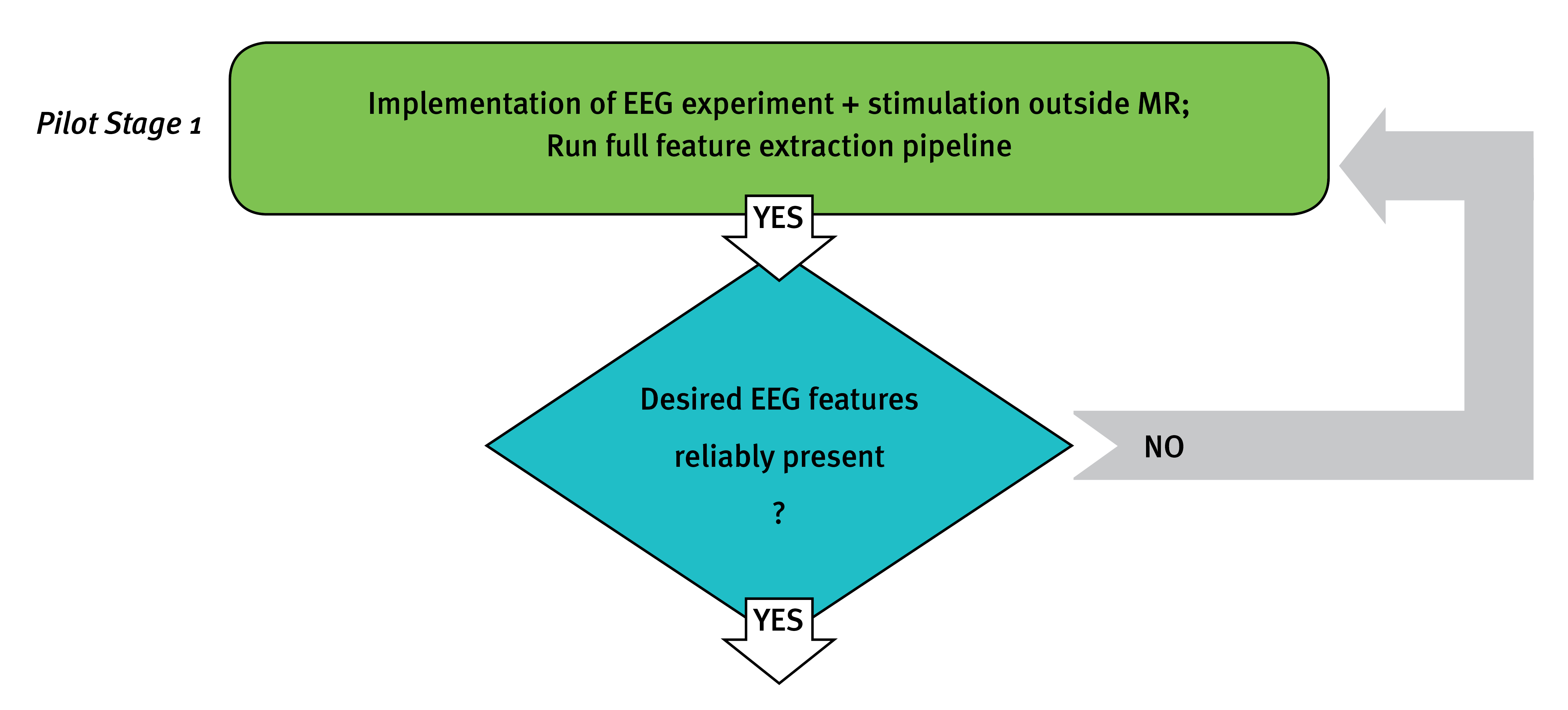 Simultaneous EEG and BOLD fMRI: Best setup practice in a nutshell - Flowchart ... Stage 1
