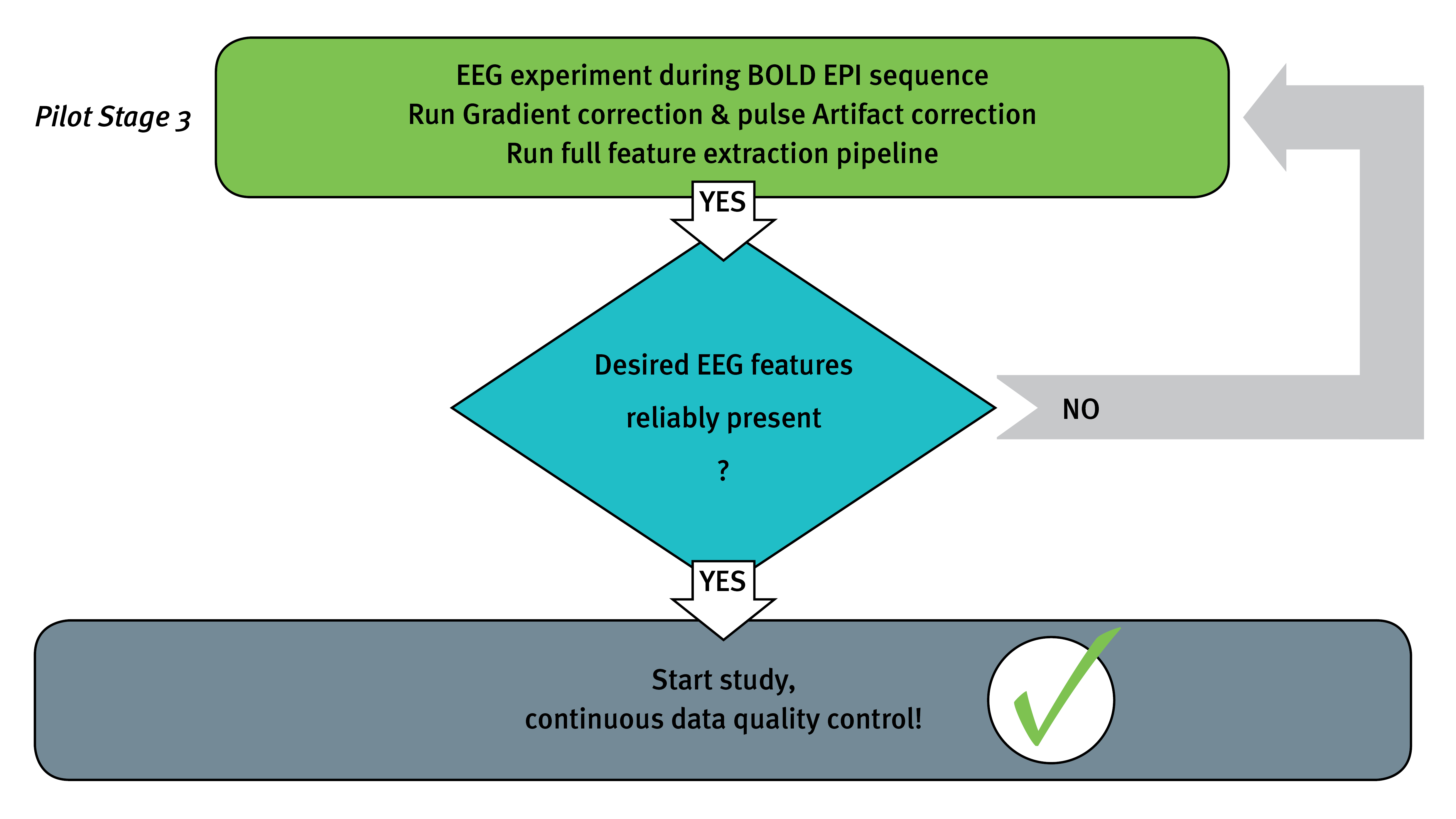 Simultaneous EEG and BOLD fMRI: Best setup practice in a nutshell - Flowchart ... Stage 3