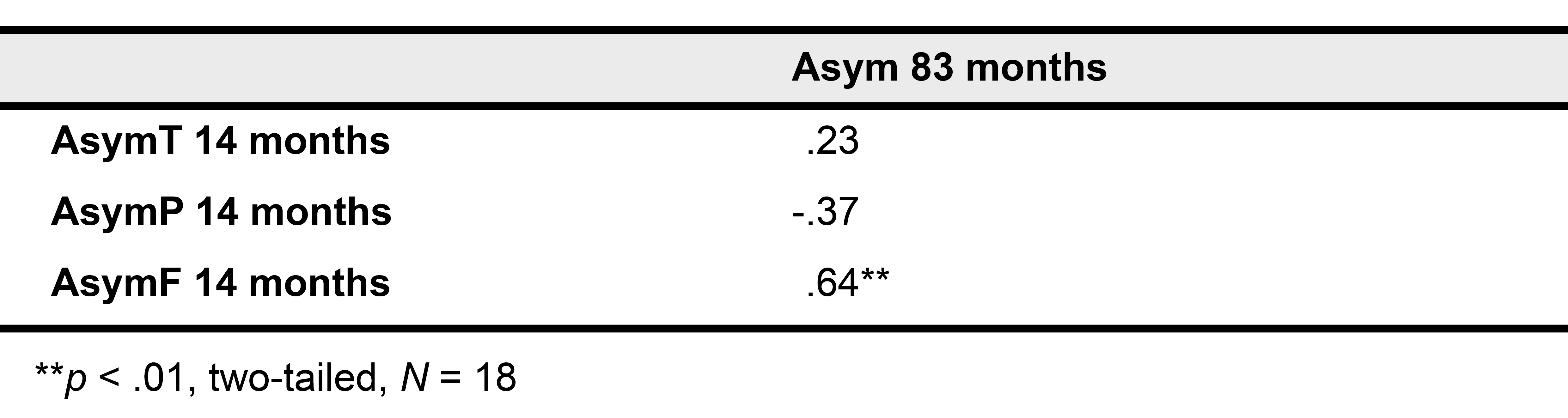 Pearson correlations between frontal (AsymF), temporal (AsymT), parietal (AsymP) alpha asymmetry scores as well as asymmetry scores of individual frontal electrodes (F3-4, F7-8, F9-10) at 14 months of age (first visit) and frontal (AsymF), temporal (AsymT), parietal (AsymP) asymmetry and asymmetry scores of individual frontal electrodes (F3-4, F7-8, F9-10) scores at 83 months of age (second visit).