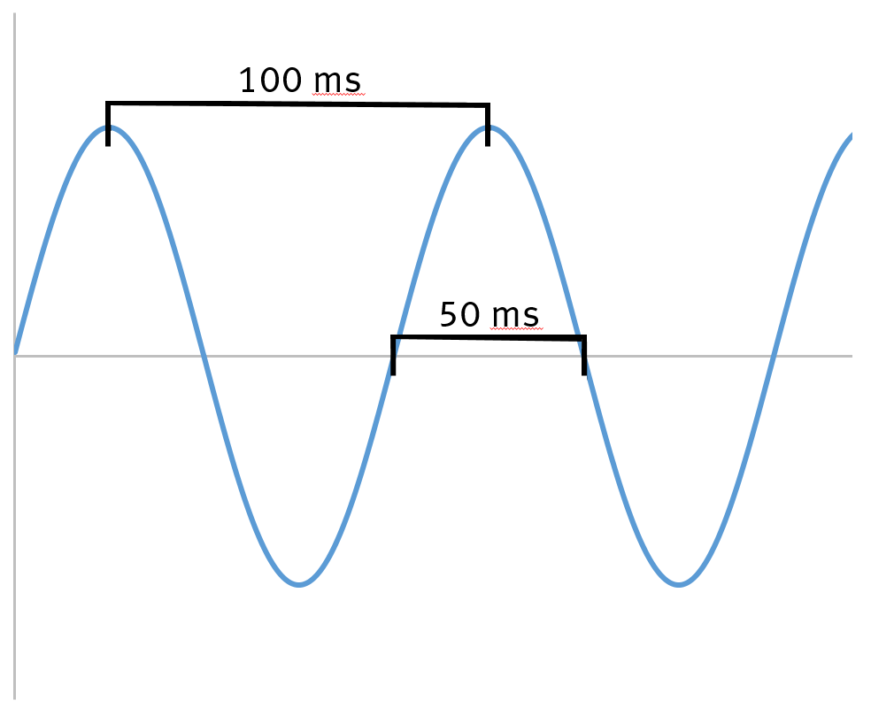 Figure 1: Idealized alpha activity at 10 Hz