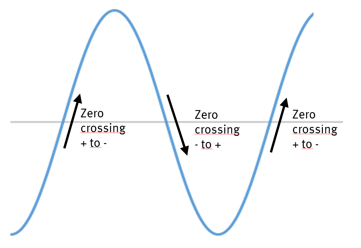 Figure 2: Zero crossings and direction