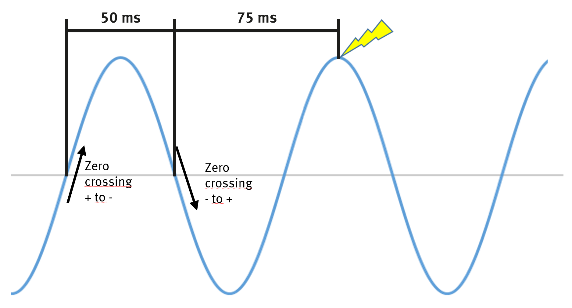 Figure 3: Stimulus timing