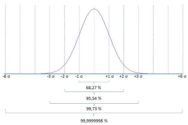 Figure 7: Standard Gaussian normal distribution