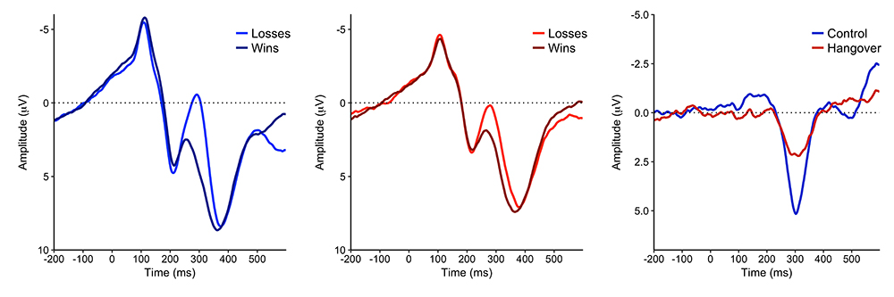 Figure 2: Grand-averaged ERP waveforms for wins and losses across all trials and blocks for the (a) control group, and the (b) hangover group. Latency of the component is consistent with previous reports of the reward positivity. (c) Difference waves for each group (control, hangover) calculated as win - loss.