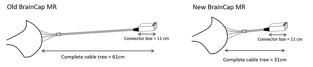 Figure 1. Cable tree lengths for the old and new BrainCap MR