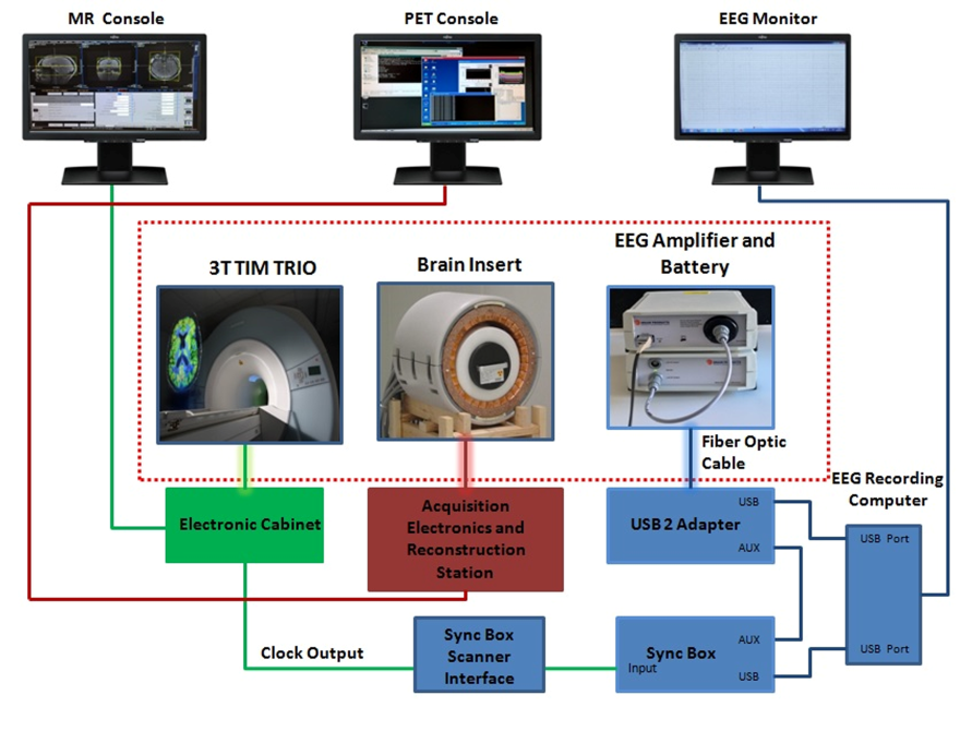 Simultaneous Trimodal MR-PET-EEG Imaging (Fig 1): Trimodal set-up. The diagram displays the connections between the various components of the simultaneous MR-PET-EEG setup. The components inside the red dotted, rectangular box are inside the RF-shielded MR room. (Shah NJ, et. al., 2017)