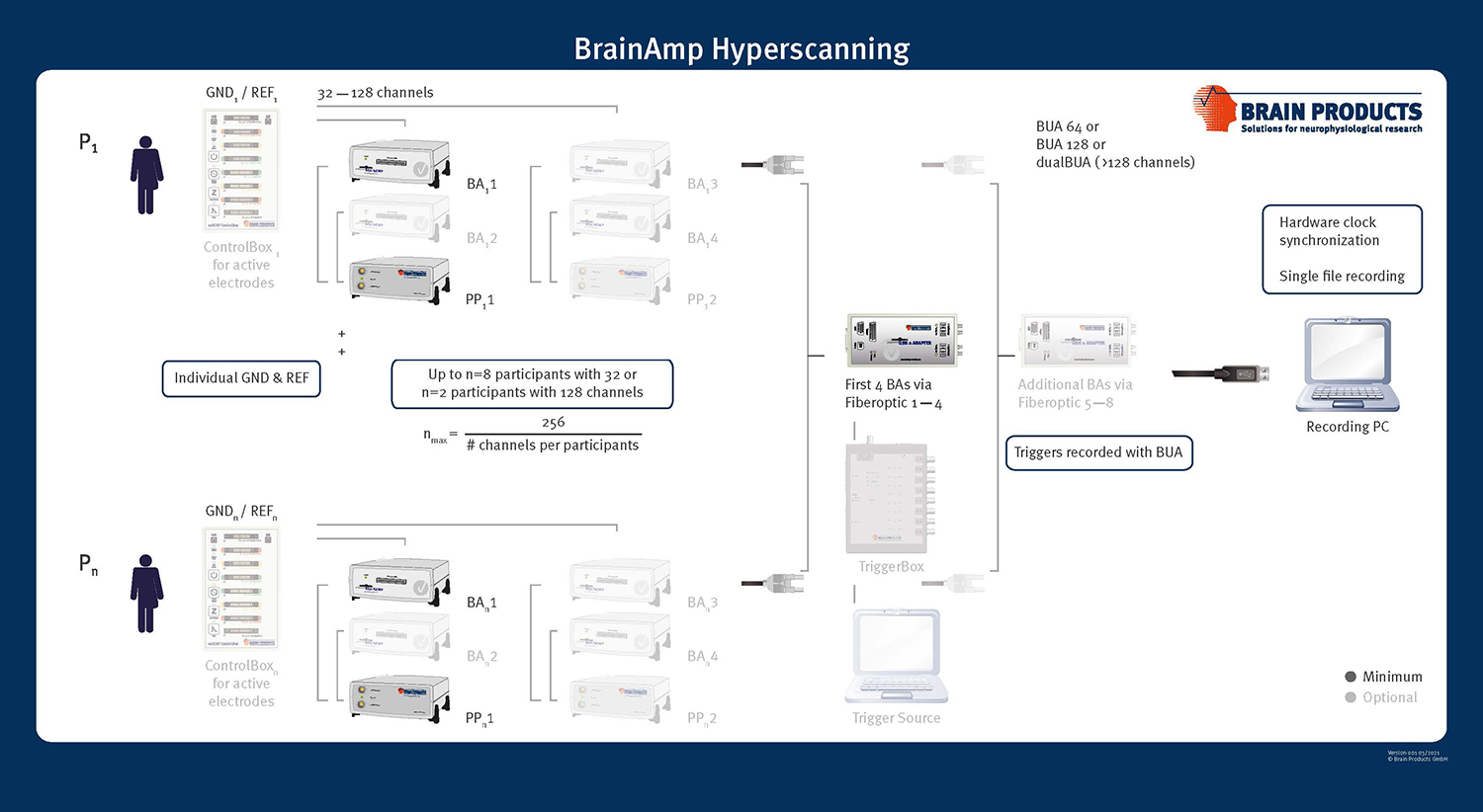 Hyperscanning with BrainAmps (EEG): This figure demonstrates all the different options for hyperscanning with BrainAmps. Solid images indicate the minimum requirement, whereas transparent images show you optional additions, such as the ControlBox when using active electrodes. Note that PowerPacks can power up to two devices, but cannot be shared between participants. The fiberoptic cables from all the BrainAmps need to be connected to the BUA corresponding to the participant sequence. An optional trigger source is connected to the BUA via the TriggerBox and all triggers and signals are synchronized and saved on one single recording computer in a single file.