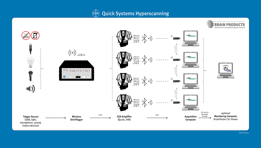 Hyperscanning with CGX Quick Systems