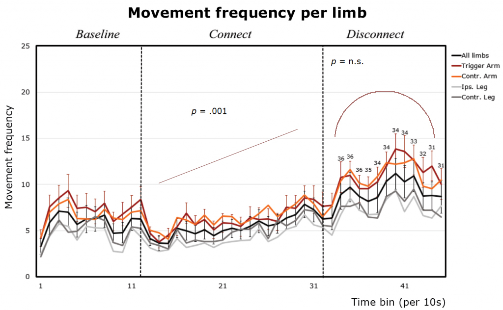 From Movement to Action: An EEG Study into the Emerging Sense of Agency in Early Infancy - Fig. 2