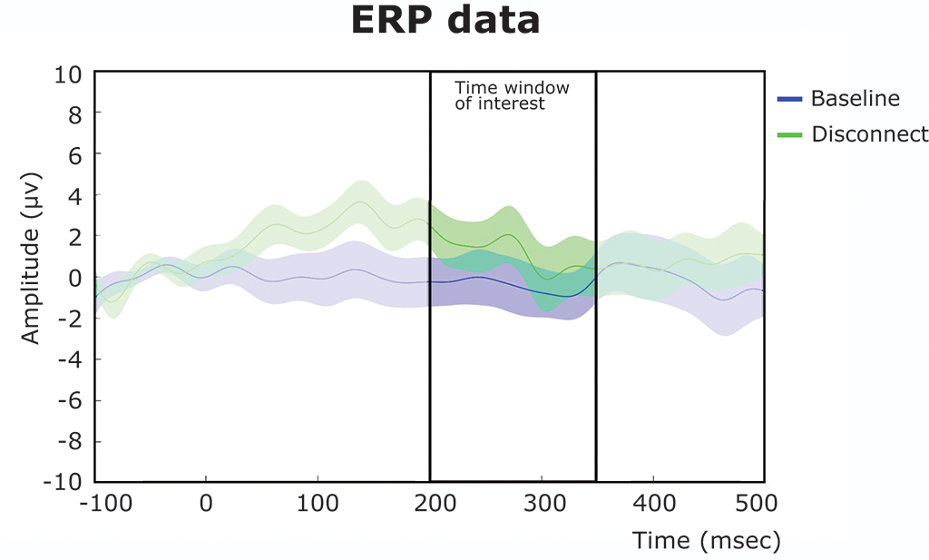 From Movement to Action: An EEG Study into the Emerging Sense of Agency in Early Infancy - Fig. 3